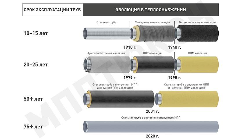 Развитие трубопровода